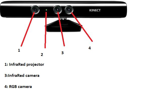 computer_vision_kinect [DASL Wiki]