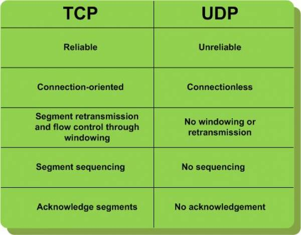 tcp_udp [DASL Wiki]